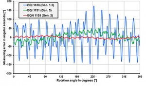 Figure 2: Typical accuracy readings of inductive and optically scanned rotary encoders for one revolution