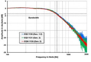 Figure 3: Frequency response of inductive and optically scanned rotary encoders in the closed speed control loop.