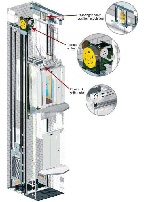 Heidenhain Rotary Encoders In Elevator Technology Heidenhain