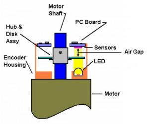 Figure 1: Encoder Installed on a Motor