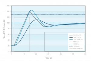IMTHP curves
