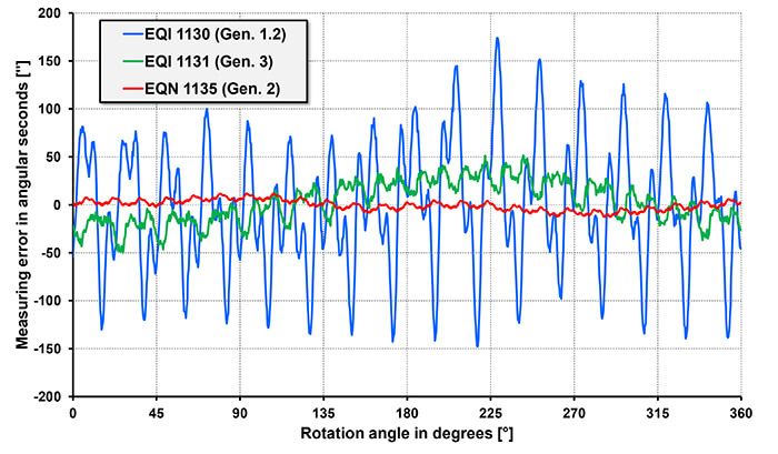 FIGURE 2: Typical accuracy curves of inductive and optical rotary encoders over one revolution (using the EQI 1100 with 37 mm diameter as example)