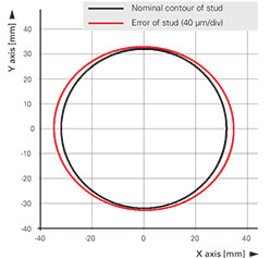 Figure 3: Accuracy of the circular movement. The deviation from the nominal contour is shown enlarged 500-fold