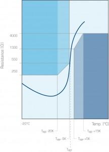 SNM curve